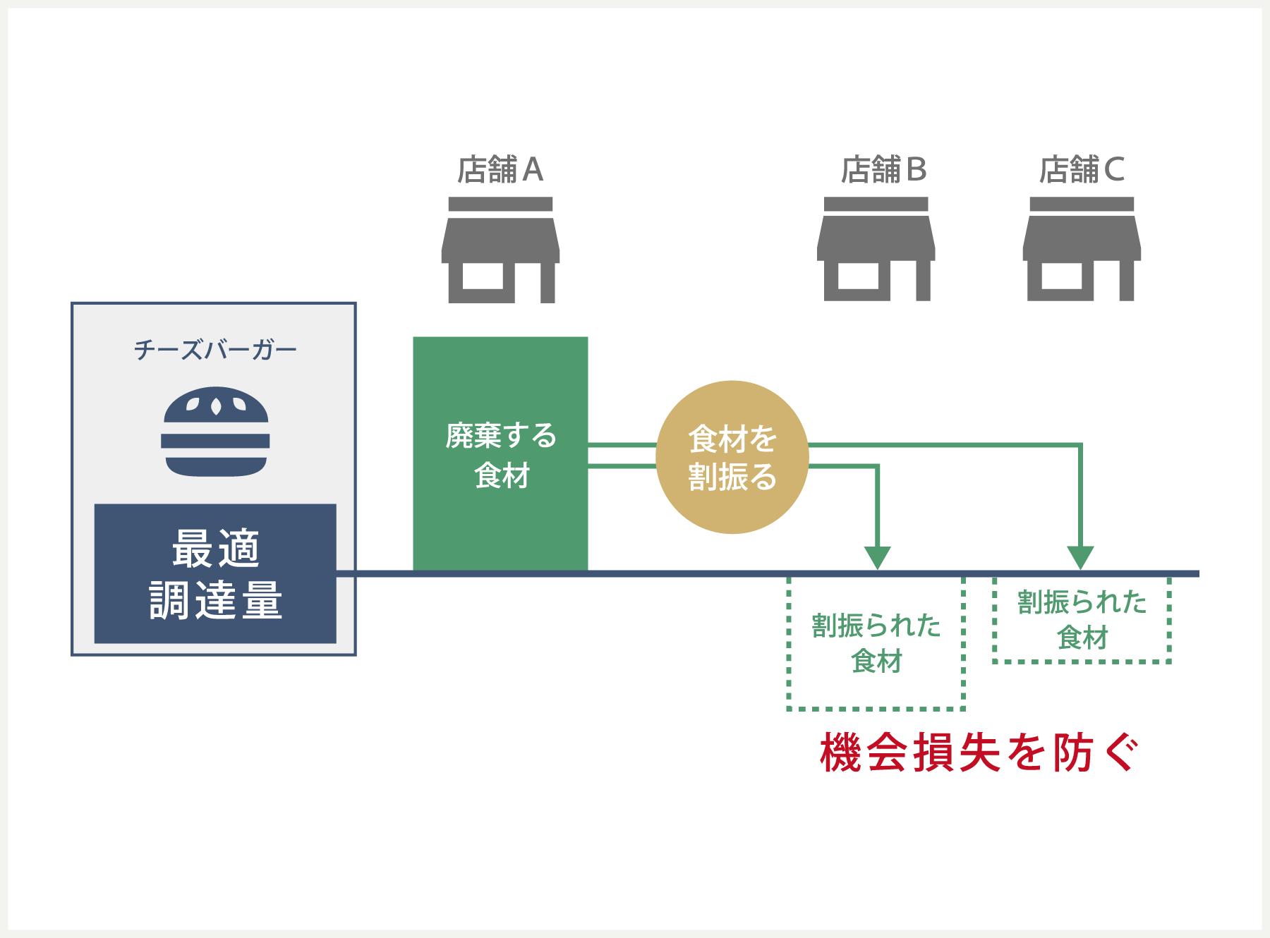 売上予測に基づく食材調達の最適化