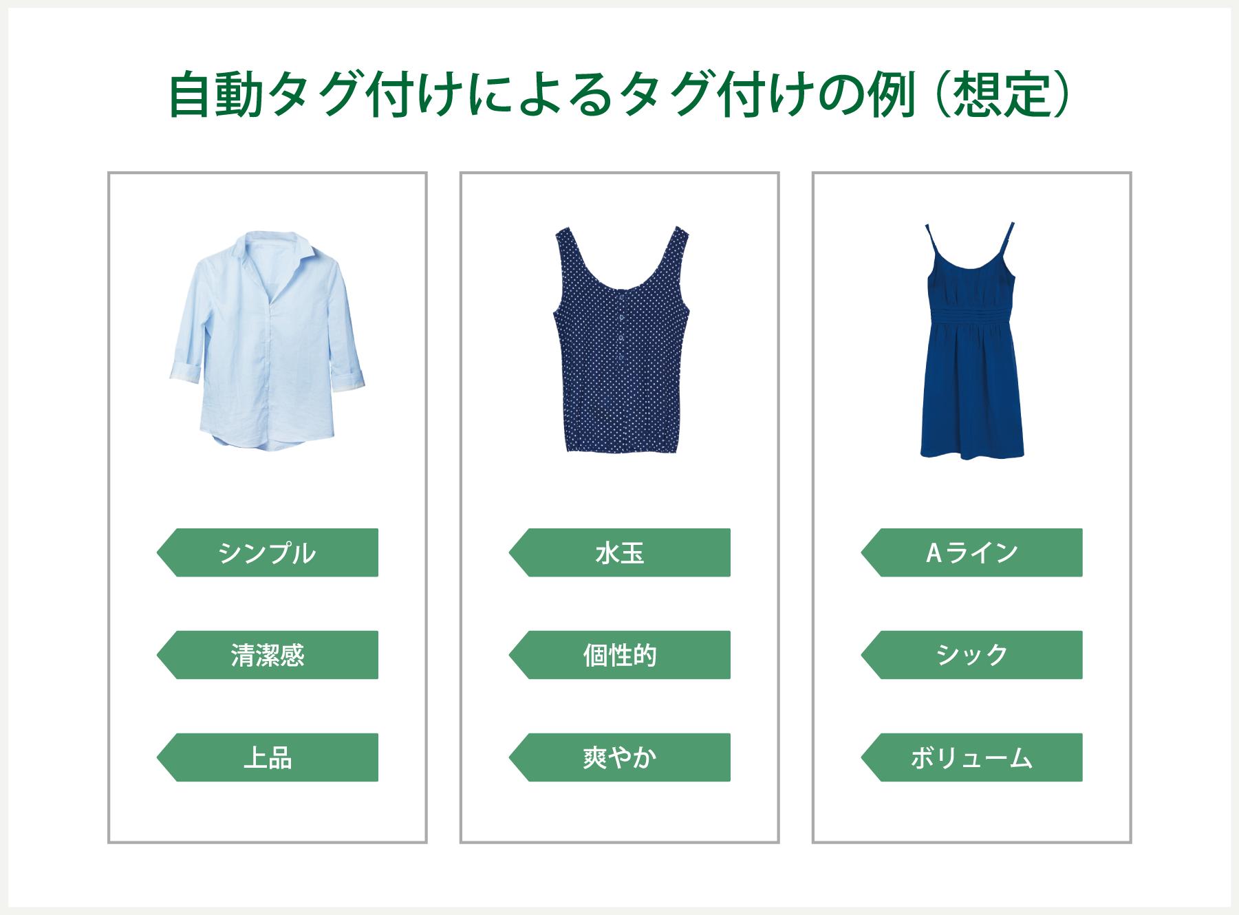 服のカテゴリの自動分類タグ付け