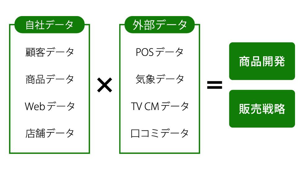 オープンデータを活用したマーケティング戦略支援