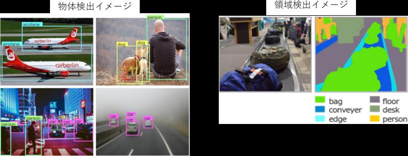 物体検出イメージ・領域検出イメージ